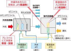 潜熱顕熱分離空調システム