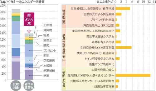 赤坂インターシティAIRの省エネ効果。左のグラフは、一次エネルギー消費量を一般的なビルと比べたもの。約35%の省エネが見込まれる。右のグラフは、省エネ効果をもたらす要素を、「建築的工夫」「熱源・空調・換気・衛生」「照明・その他」の3つの区分ごとに並べ、それぞれの貢献度を比べた(出所:新日鉄興和不動産)