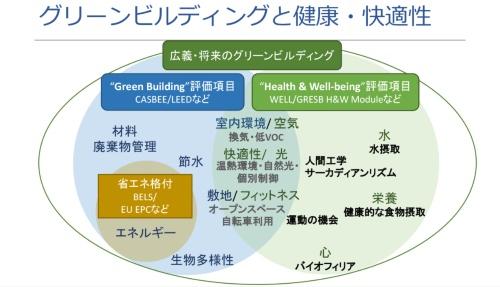 グリーンビルは、環境性能だけでなく、健康と快適性(Health & Well-being)の視点からも評価される。Well-beingとは、本来は快適性よりも広い概念で、幸福感や心身の健康、社会的つながりなどを含んだ考え方。環境性能に加え、「健康と快適性」を不動産の市場価値、不動産鑑定に反映させようとする動きもある(資料:CSRデザイン環境投資顧問)