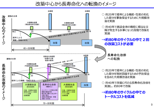 長寿命化改修のイメージ(資料:文部科学省)