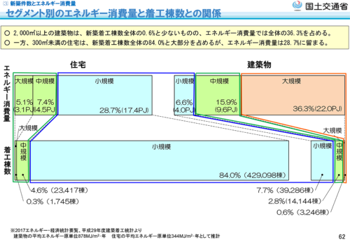セグメント別のエネルギー消費量と着工棟数との関係(資料:国土交通省)