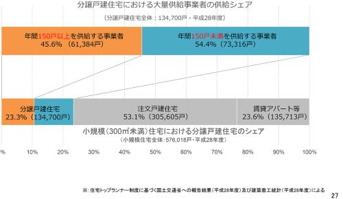 延べ面積300m2未満の小規模住宅におけるシェア(資料:国土交通省)