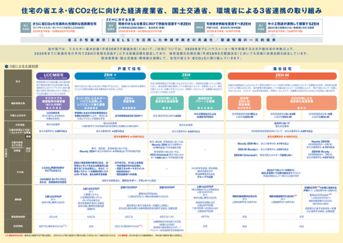 2019年度のZEHの普及促進に向けた国土交通省、経済産業省、環境省の取り組み。ZEH等3省合同説明会の配布資料。内容は19年度予算の成立を前提としているため、今後変更する可能性がある(資料:国土交通省、経済産業省、環境省)