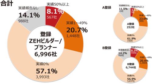 2017年度のZEH普及実績の集計(18年10月31日時点)。A登録は北海道の区分、B登録は北海道以外の都道府県の区分(資料:環境共創イニシアチブ)