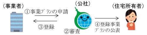 事業のステップ1。クール・ネット東京が事業プランを募集し、要件に合致したプランを登録・公開する(資料:クール・ネット東京)