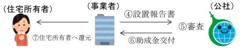 事業のステップ3。申請事業者は太陽光発電設備の設置後に報告書を提出。要件に合致したものに助成金を交付する。助成金は全額、住宅所有者へ還元することが必要(資料:クール・ネット東京)
