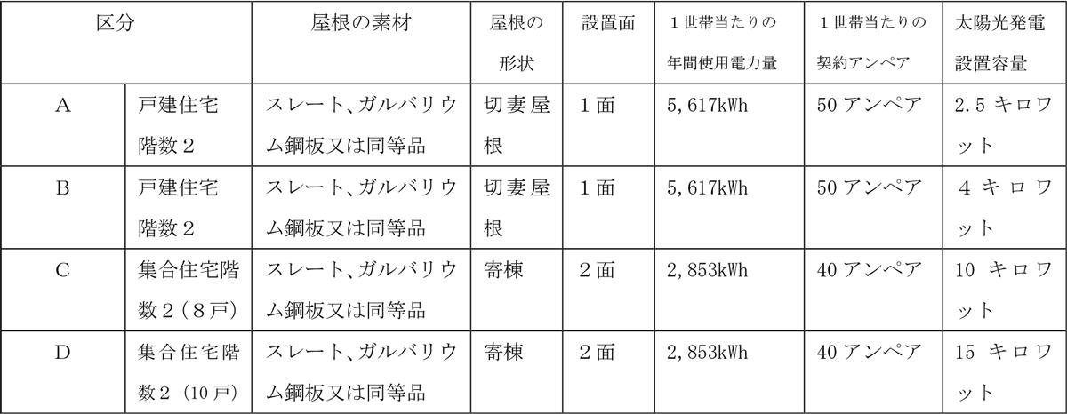 工事費算出の条件。いずれも新築への設置、太陽光パネルは真南向きの場合で金額を算出(資料:クール・ネット東京)