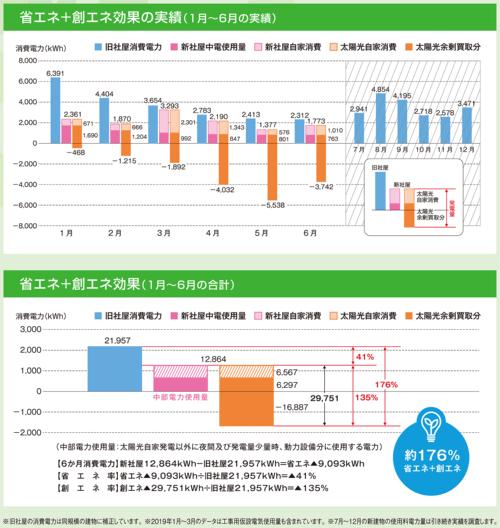 アサヒエンジニアリングの新社屋の2019年1月から同6月にかけての実績値(資料:須山建設)