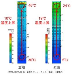 ダブルスキンの熱と気流のシミュレーション図(資料:大成建設)