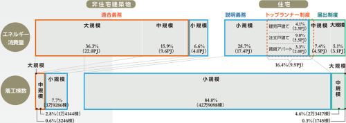 適合義務の非住宅がエネルギー消費量の過半を占める