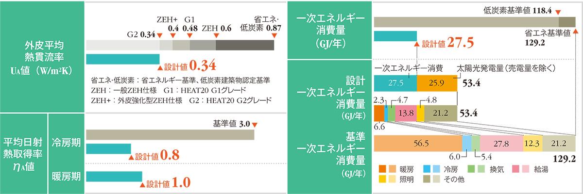 「省エネ基準適合」を計算結果で示す 「里山の平屋暮らし」の省エネ性能に関するデータ。省エネ基準への適合も判定済みだ。OMソーラーの設備設計者とタッグを組み、省エネ性能を事前計画した。建築地の茨城県つくば市は省エネルギー基準地域区分では5地域、年間日射地域区分ではA3に区分される。一次エネルギー消費量は70.1%削減できた(資料:日経ホームビルダー)