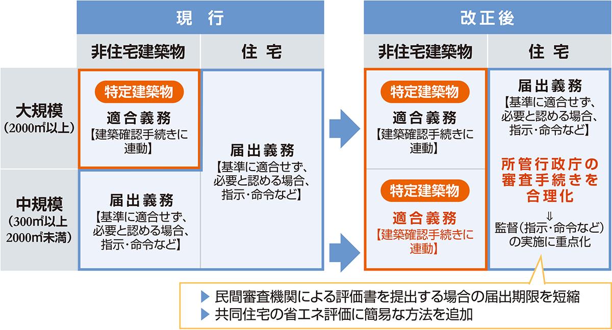 300㎡以上の中規模建築物にも適合義務 (資料:国土交通省の資料を基に作成)