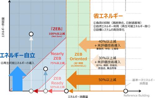 ZEBの定義。まず建築物の高断熱化や日射遮蔽、設備システムの高効率化などで省エネルギーを図り、次に再生可能エネルギーの導入で創エネルギーを図る。基準1次エネルギー消費量からの削減率が大きい順に、ZEB>Nearly ZEB>ZEB Ready>ZEB Orientedとなる(資料:資源エネルギー庁「平成30年度ZEBロードマップフォローアップ委員会とりまとめ」)