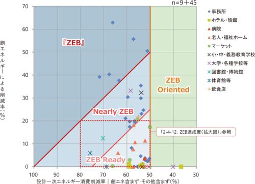 2019年度ZEB実証事業で採択された全54件のZEB達成度。図中の「その他」は、パソコンやプリンターといったOA機器などによる「その他1次エネルギー消費量」を示す(資料:環境共創イニシアチブ)