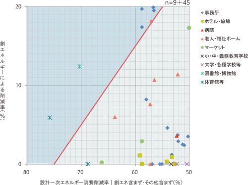 ZEB達成度の拡大図。設計1次エネルギー消費削減率(創エネ含まず、その他含まず)は50〜60%の間に多く分布しており、 創エネルギーによる削減率は0〜5%の間に多く分布している(資料:環境共創イニシアチブ)