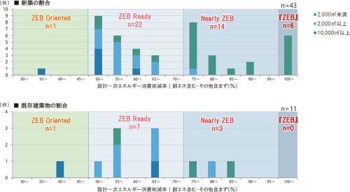 2019年度ZEB実証事業で採択された新築43件、既存建築物11件の設計1次エネルギー消費削減率の分布。図中の「その他」は、パソコンやプリンターといったOA機器などによる「その他1次エネルギー消費量」を示す(資料:環境共創イニシアチブ)