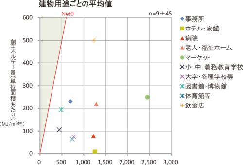 創エネルギー量(単位面積あたり)の建物用途ごとの平均値。ZEBを達成した6件(いずれも事務所)の創エネ量平均値は540MJ/m2で、図に記した建物用途「事務所」(全27件)の平均値の2倍以上となった(資料:環境共創イニシアチブ)