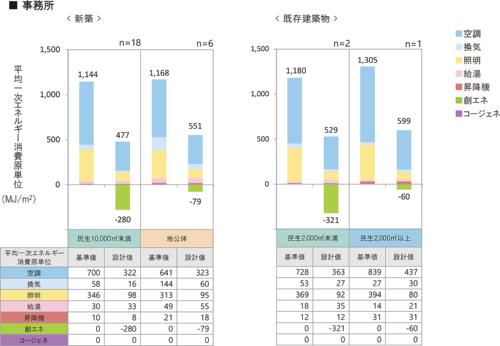 「事務所」における設備区分ごとの平均1次エネルギー消費原単位(資料:環境共創イニシアチブ)