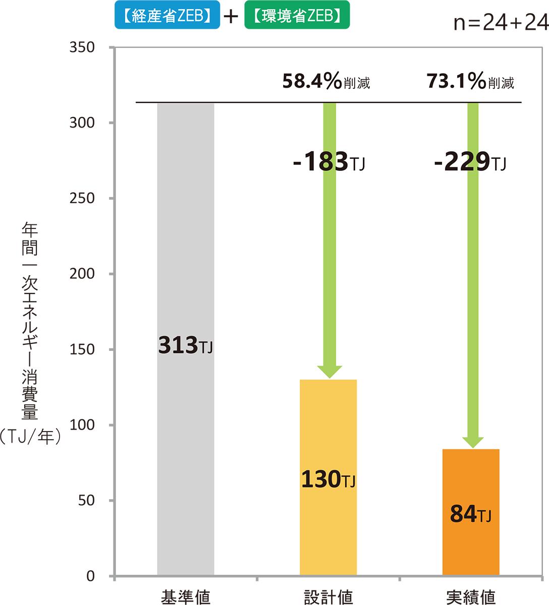 設計値と実績値の年間1次エネルギー消費量の集計(パソコンやプリンターといったOA機器などによる「その他1次エネルギー消費量」を含まず)(資料:環境共創イニシアチブ)
