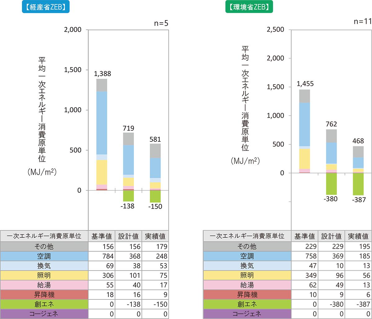 経産省ZEBと環境省ZEBにおける「事務所」の設備区分別の年間1次エネルギー消費原単位(資料:環境共創イニシアチブ)