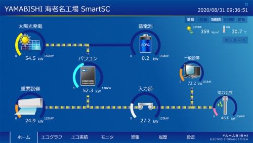 見える化の画面。ホーム画面で太陽光発電、蓄電池、パワコン、使用設備などの関係を示している(図:YAMABISHI)