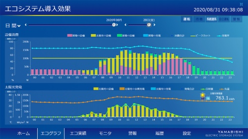 エコグラフでは、太陽光発電と蓄電池の利用内訳、買電との比率などが直感的に分かるように図示(図:YAMABISHI)