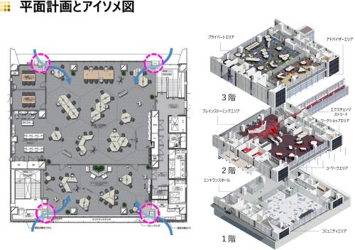 エクスチェンジ棟の室内構成。可動式のデスクを用いて自由に座席を配置し、議論の活発化や生産性の向上を目指す(資料:前田建設工業)