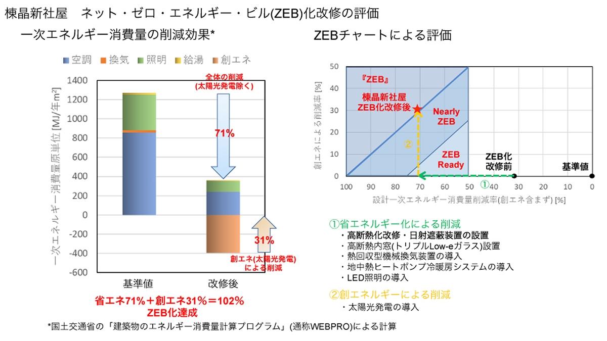 ZEB化改修の評価(資料:棟晶)