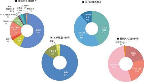 交付決定事業68件の内訳。工事種別では新築が84%を占める(資料:環境共創イニシアチブ)