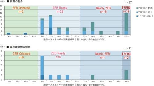 設計1次エネルギー消費削減率の分布。ZEBを達成した事業はすべて「事務所」で、新築は2000m<sup>2</sup>未満の建物が10件、2000m<sup>2</sup>以上が2件。既存建築物は2000m<sup>2</sup>未満の建物が2件。図中の「その他含まず」のその他は、パソコンやプリンターといったOA機器などによる「その他1次エネルギー消費量」を示す(資料:環境共創イニシアチブ)