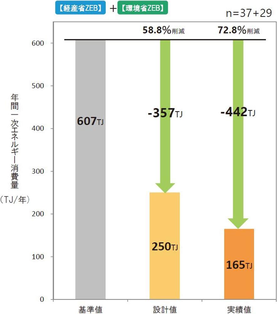 設計値と実績値の年間1次エネルギー消費量の集計。分析対象66件の合算値。パソコンやプリンターといったOA機器などによる「その他1次エネルギー消費量」は含まない(資料:環境共創イニシアチブ)