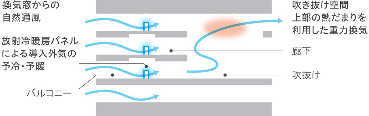 通風のイメージ。換気口から自然通風で外気を取り入れ、放射冷暖房パネルに当てて館内に流す。吹き抜けの上部で排出する(写真:三菱電機)