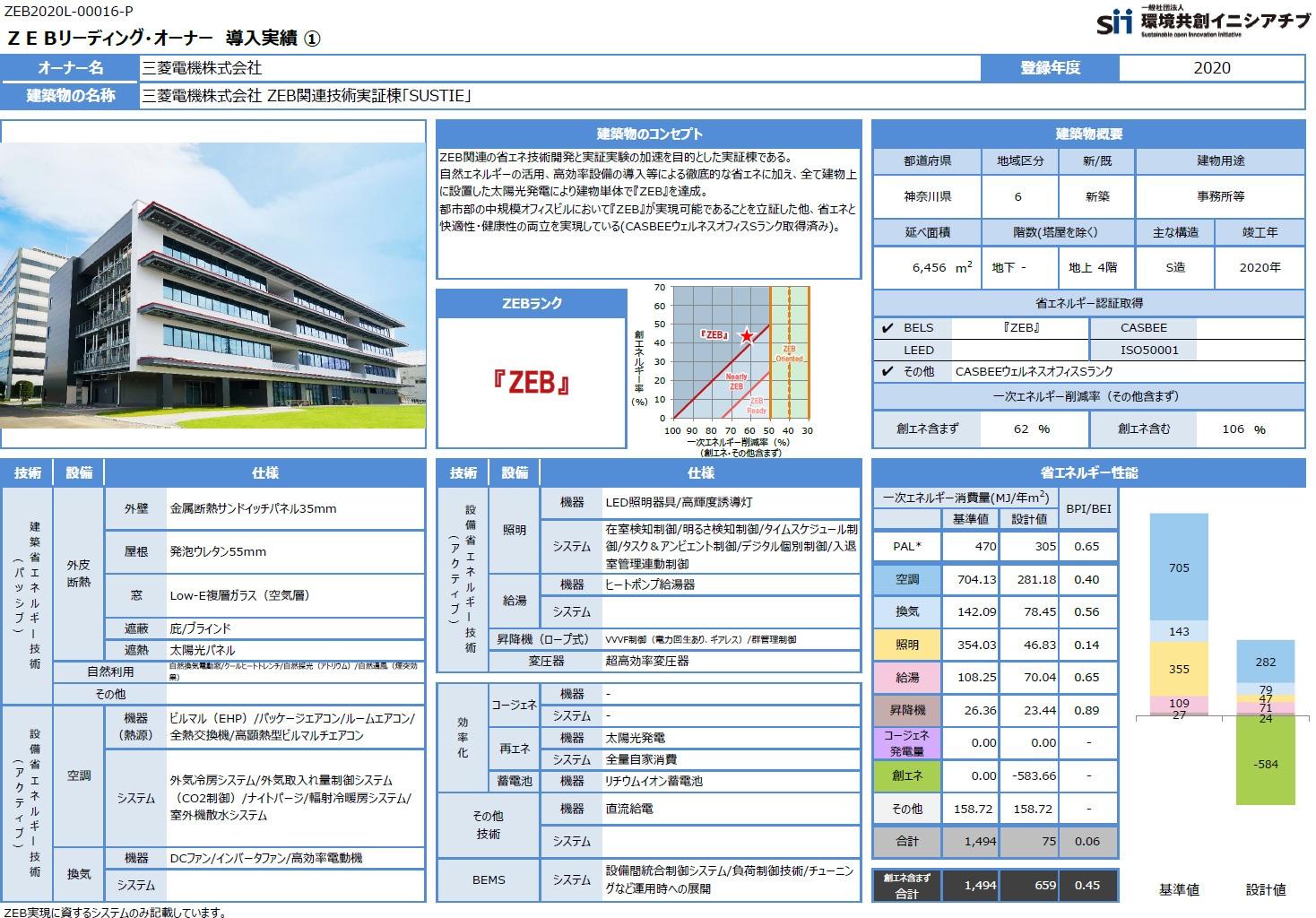 三菱電機 ZEB関連技術実証棟「SUSTIE」のZEBデータ(資料:環境共創イニシアチブ)