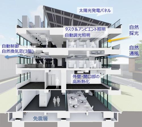 ZEB改修に導入した技術(資料:奥村組)
