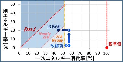 改修内容と「一次エネルギー消費率/創エネルギー量」の関係(資料:奥村組)