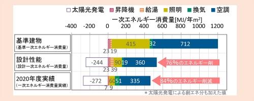 一次エネルギー消費量の比較(資料:奥村組)