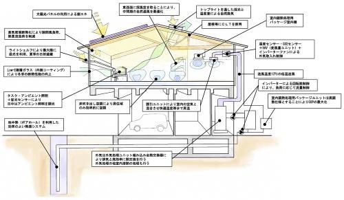 ZEBシステム概念図(資料:福島県県中建設事務所)