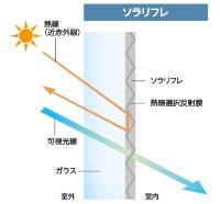 熱線選択反射膜が近赤外線だけを反射する(資料:エービーシー商会)