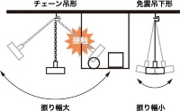 つり下げ器具が揺れて起こる周辺設備への接触による損傷を防ぐ(資料:岩崎電気)