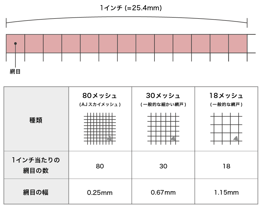 1インチ当たりの網目数の比較(資料:OOKABE Creations)