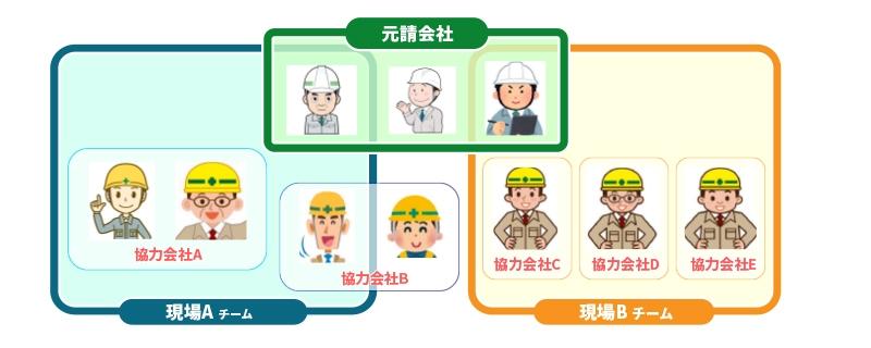 協力会社・JVとのデータ共有のイメージ(出所:MetaMoJi)