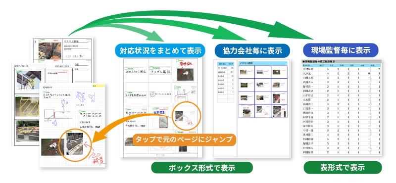 アグリゲーション機能活用のイメージ(出所:MetaMoJi)