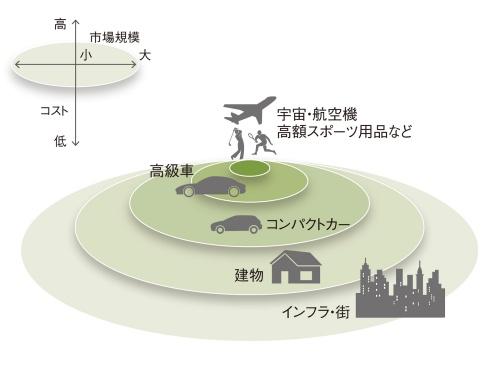 図2 材料の実用展開