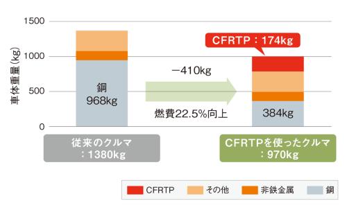 図1 CFRPをクルマに採用した場合の軽量化と燃費向上の効果