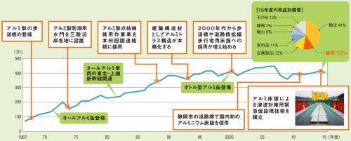 図1 日本のアルミ需要の推移と建設関係の主なトピック