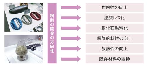 図1 樹脂の開発の方向性