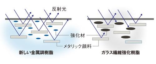 図2 金属に近い外観品質を得られる仕組み
