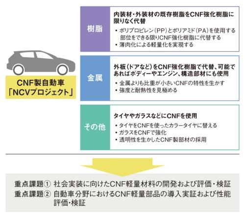 図1 環境省の「NCVプロジェクト」