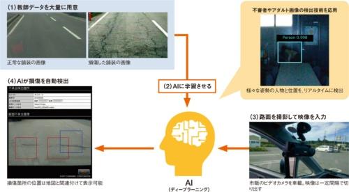 (資料:NTTコムウェアの資料を基に日経コンストラクションが作成)