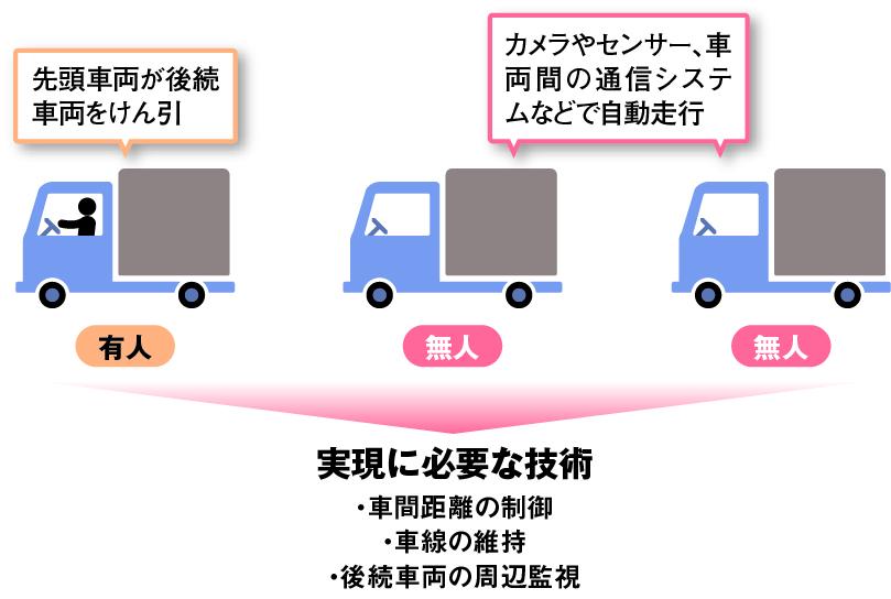 3台の車両が電車のように仮想的につながって走る